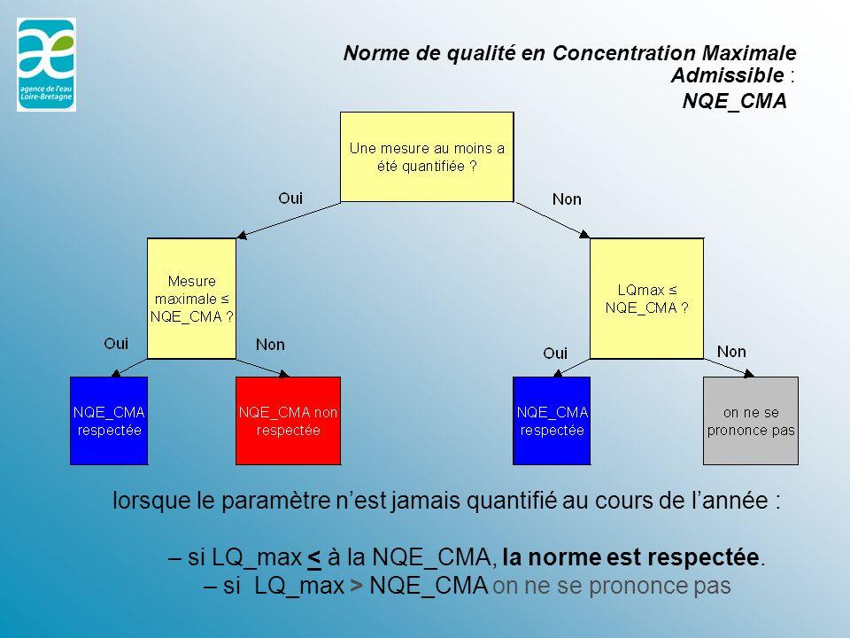 Norme de qualité en Concentration Maximale Admissible : NQE_CMA lorsque le paramètre nest jamais quantifié au cours de lannée : – si LQ_max < à la NQE_CMA, la norme est respectée.