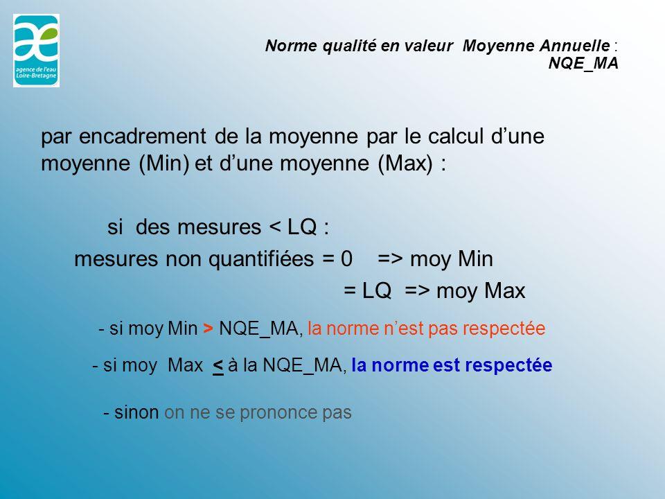 par encadrement de la moyenne par le calcul dune moyenne (Min) et dune moyenne (Max) : si des mesures < LQ : mesures non quantifiées = 0 => moy Min = LQ => moy Max Norme qualité en valeur Moyenne Annuelle : NQE_MA - si moy Max < à la NQE_MA, la norme est respectée - si moy Min > NQE_MA, la norme nest pas respectée - sinon on ne se prononce pas