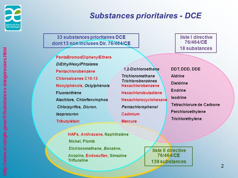2 Substances prioritaires - DCE PentaBromodDiphenylEthers DiEthylHexylPhtalates Pentachlorobenzène Chloroalcanes C10-13 Nonylphénols, Octylphénols Fluoranthène Alachlore, Chlorfenvinphos Chlorpyrifos, Diuron, Isoproturon Tributylétain 33 substances prioritaires DCE dont 13 non incluses Dir.