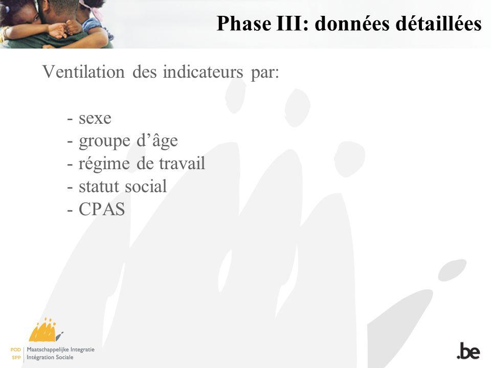 Phase III: données détaillées Ventilation des indicateurs par: -sexe -groupe dâge -régime de travail -statut social -CPAS