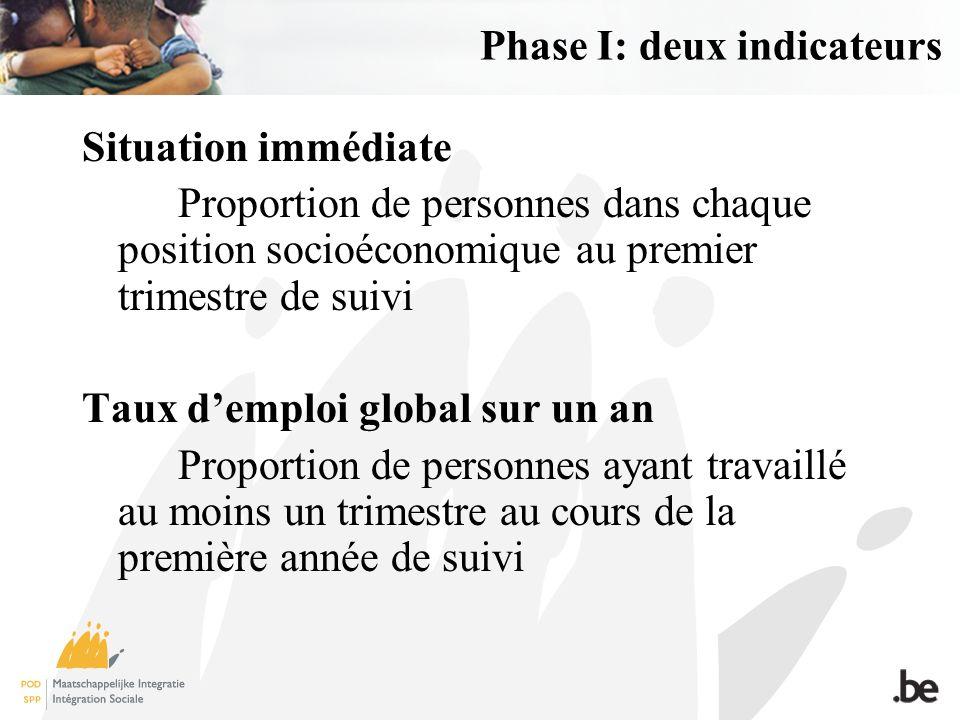 Phase I: deux indicateurs Situation immédiate Proportion de personnes dans chaque position socioéconomique au premier trimestre de suivi Taux demploi global sur un an Proportion de personnes ayant travaillé au moins un trimestre au cours de la première année de suivi