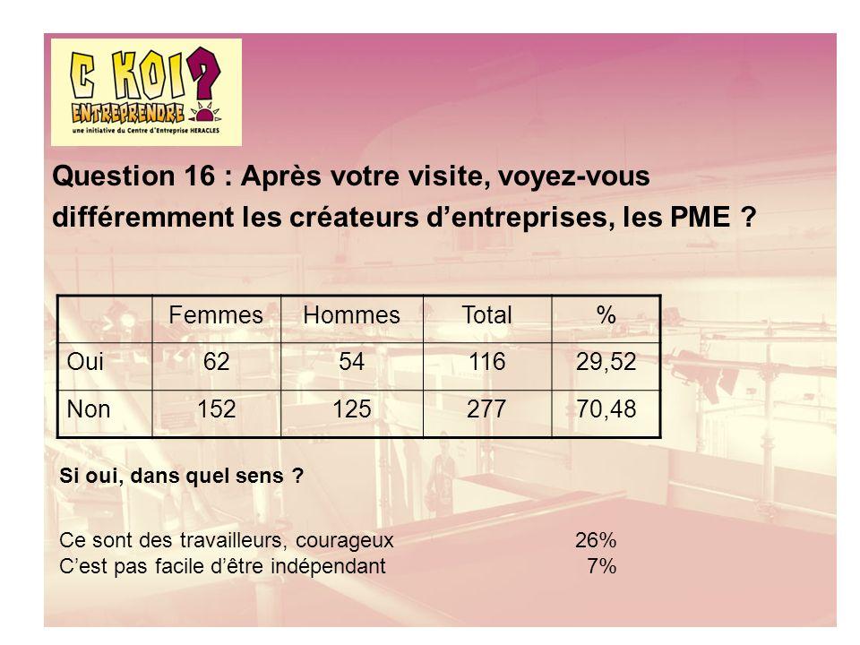 Question 16 : Après votre visite, voyez-vous différemment les créateurs dentreprises, les PME .