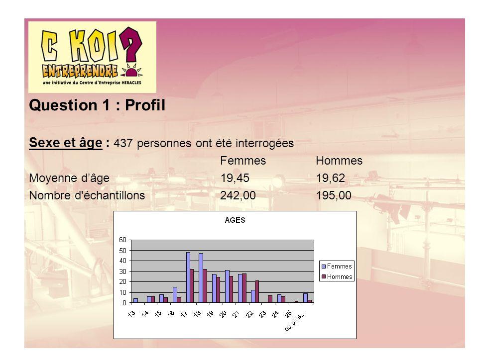 Question 1 : Profil Sexe et âge : 437 personnes ont été interrogées FemmesHommes Moyenne dâge19,4519,62 Nombre d échantillons242,00195,00