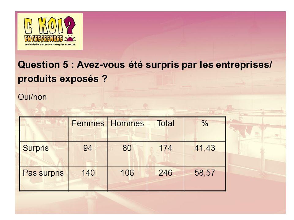 Question 5 : Avez-vous été surpris par les entreprises/ produits exposés .