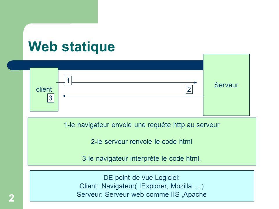 2 Web statique client Serveur 1 2 3 1-le navigateur envoie une requête http au serveur 2-le serveur renvoie le code html 3-le navigateur interprète le code html.