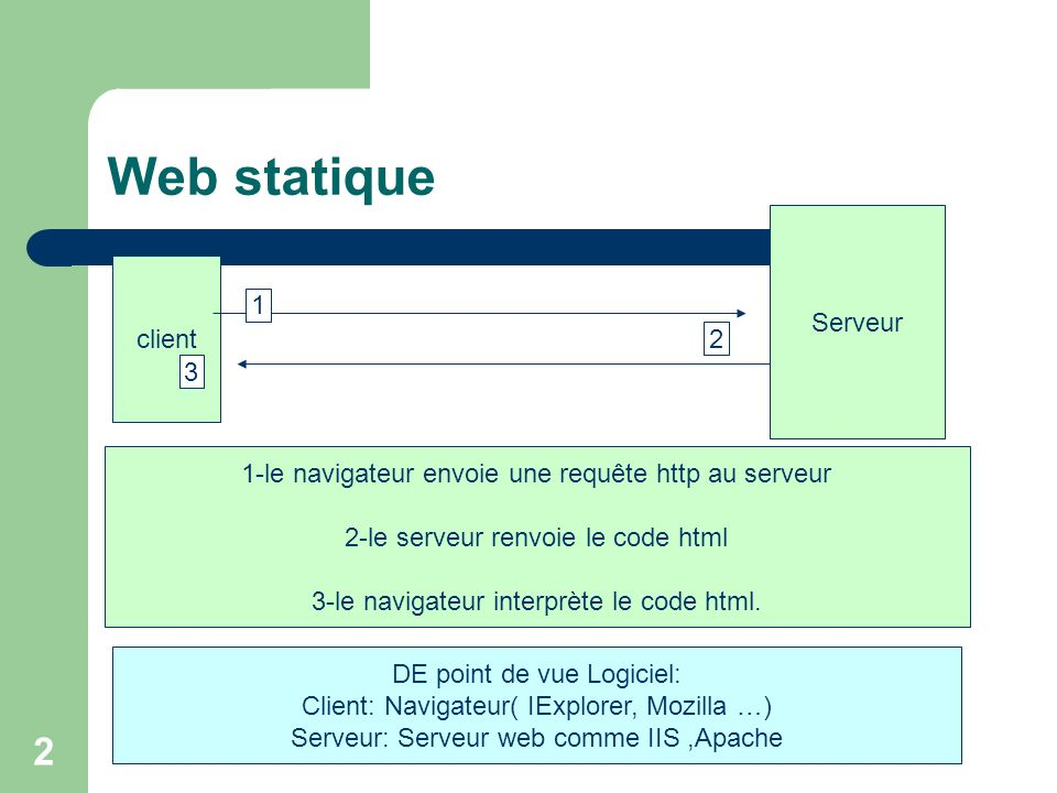 Recupérer son contenu: Methode 1: document.nomformulaire.nomobje.value; 123
