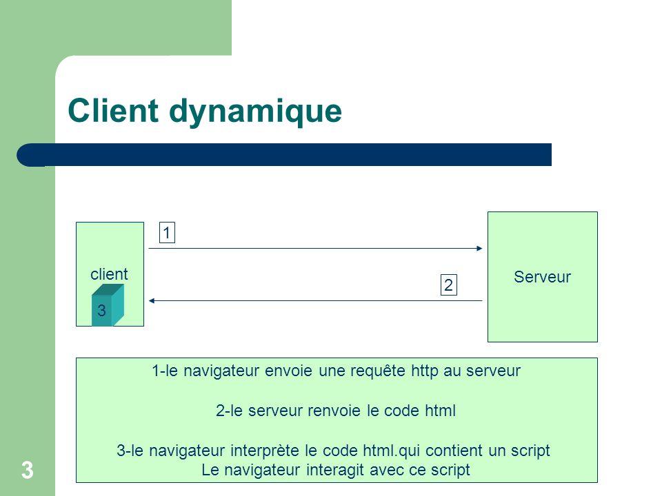3 Client dynamique client Serveur 1 2 3 1-le navigateur envoie une requête http au serveur 2-le serveur renvoie le code html 3-le navigateur interprète le code html.qui contient un script Le navigateur interagit avec ce script