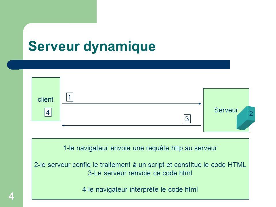 4 Serveur dynamique client Serveur 1 3 1-le navigateur envoie une requête http au serveur 2-le serveur confie le traitement à un script et constitue l