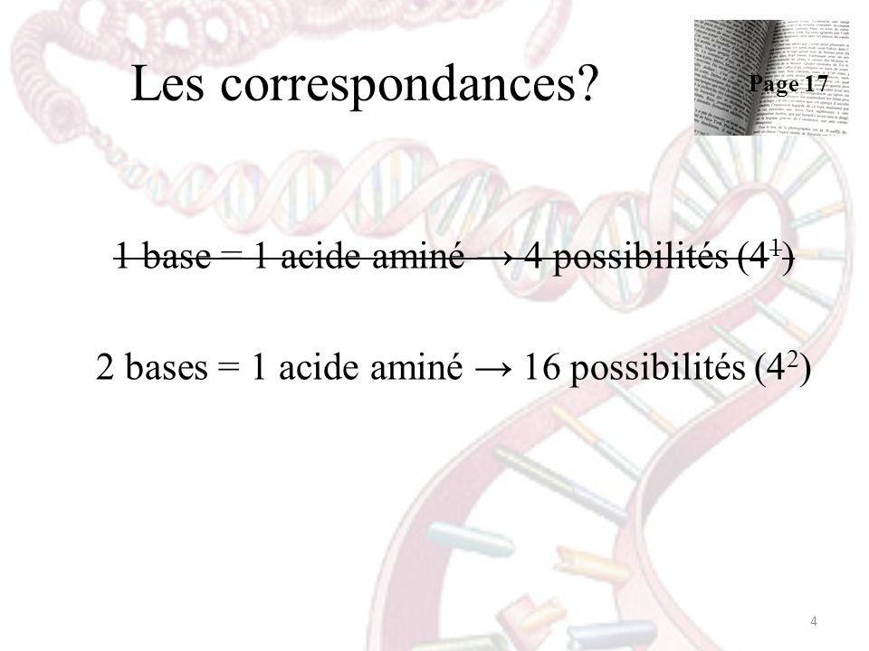Les correspondances? 1 base = 1 acide aminé 4 possibilités (4 1 ) 2 bases = 1 acide aminé 16 possibilités (4 2 ) 4 Page 17