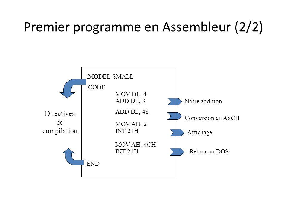Premier programme en Assembleur (2/2).MODEL SMALL.CODE MOV DL, 4 ADD DL, 3 ADD DL, 48 MOV AH, 2 INT 21H MOV AH, 4CH INT 21H END Notre addition Convers