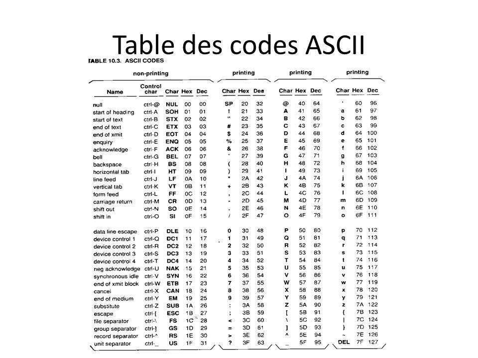 Table des codes ASCII