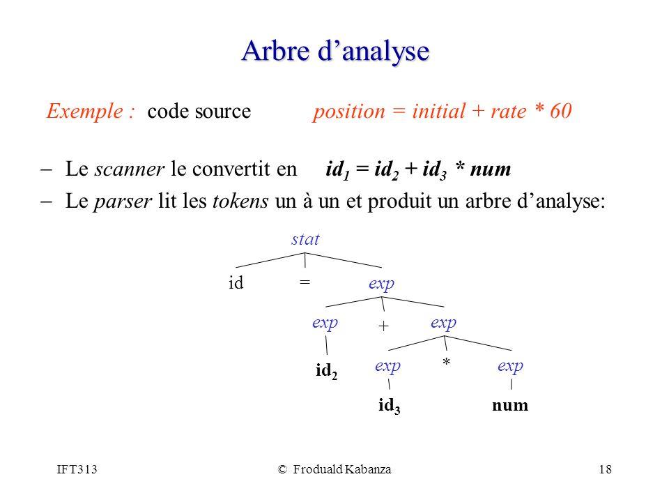 IFT313© Froduald Kabanza18 Arbre danalyse Le scanner le convertit en Le parser lit les tokens un à un et produit un arbre danalyse: Exemple : code sou