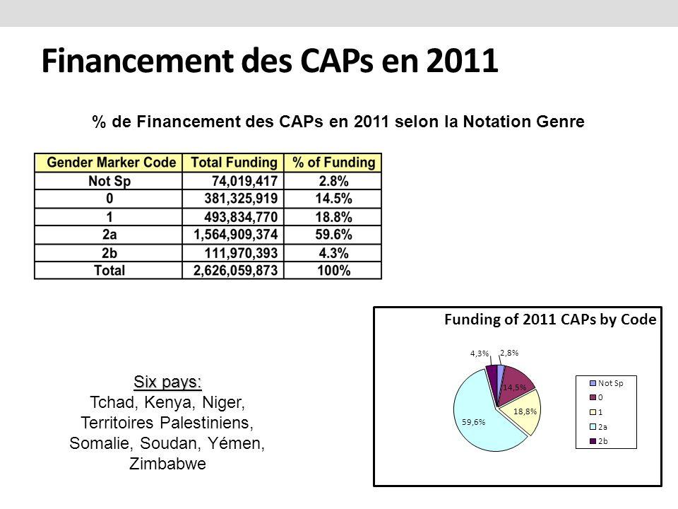 Financement des CAPs en 2011 % de Financement des CAPs en 2011 selon la Notation Genre Six pays: Tchad, Kenya, Niger, Territoires Palestiniens, Somalie, Soudan, Yémen, Zimbabwe