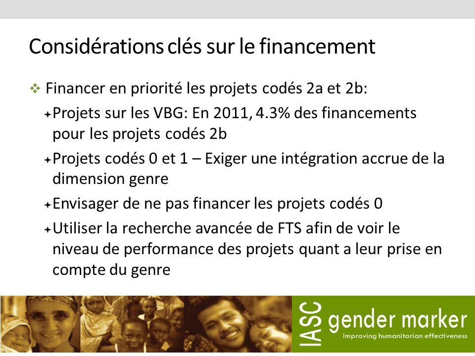 Considérations clés sur le financement Financer en priorité les projets codés 2a et 2b: Projets sur les VBG: En 2011, 4.3% des financements pour les projets codés 2b Projets codés 0 et 1 – Exiger une intégration accrue de la dimension genre Envisager de ne pas financer les projets codés 0 Utiliser la recherche avancée de FTS afin de voir le niveau de performance des projets quant a leur prise en compte du genre