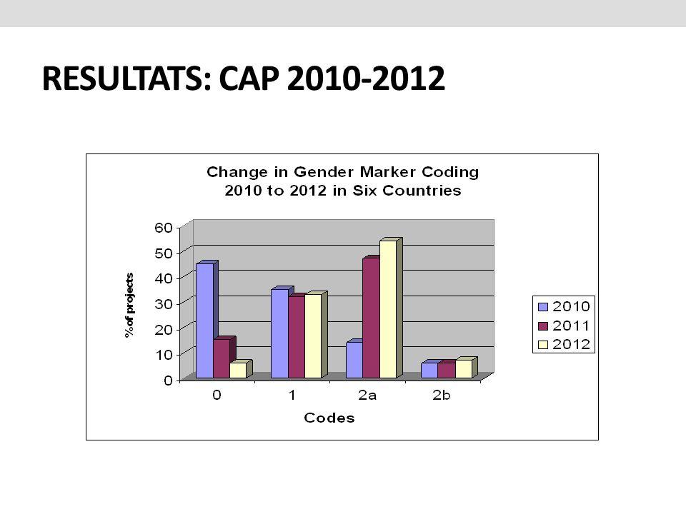 RESULTATS: CAP 2010-2012