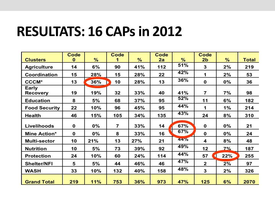 RESULTATS: 16 CAPs in 2012