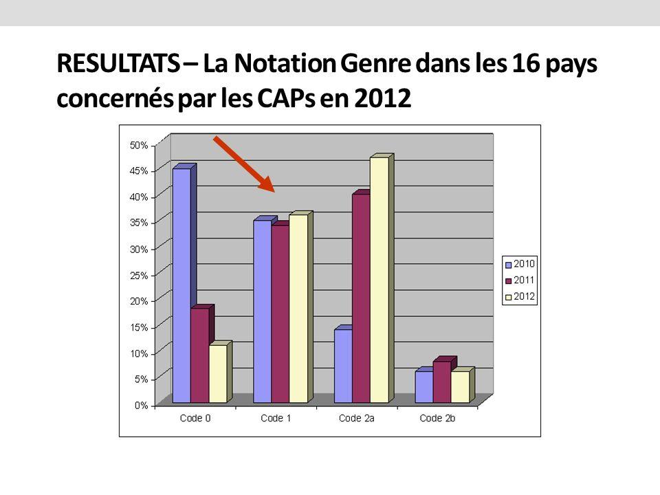 RESULTATS – La Notation Genre dans les 16 pays concernés par les CAPs en 2012