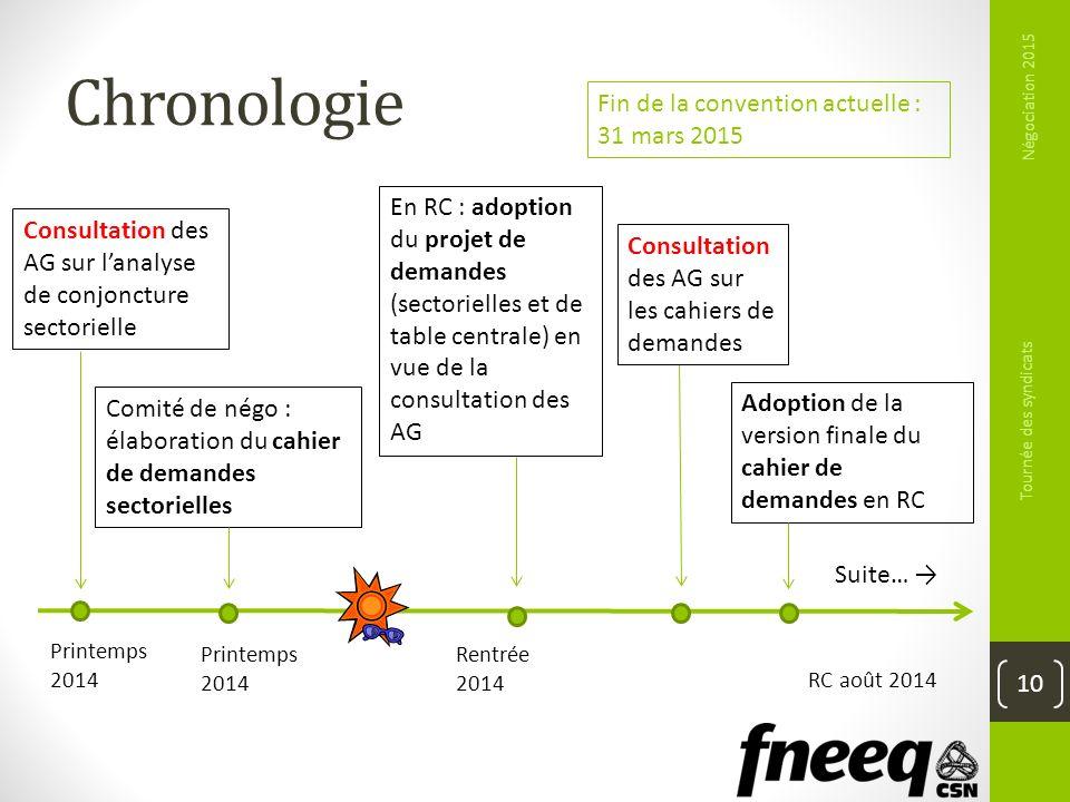 Chronologie Négociation 2015 Tournée des syndicats 10 Fin de la convention actuelle : 31 mars 2015 Consultation des AG sur lanalyse de conjoncture sec