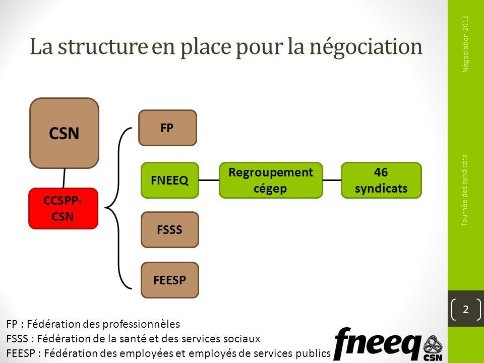 La structure en place pour la négociation Négociation 2015 Tournée des syndicats 2 FP CCSPP- CSN 46 syndicats FNEEQ FSSS FEESP Regroupement cégep CSN
