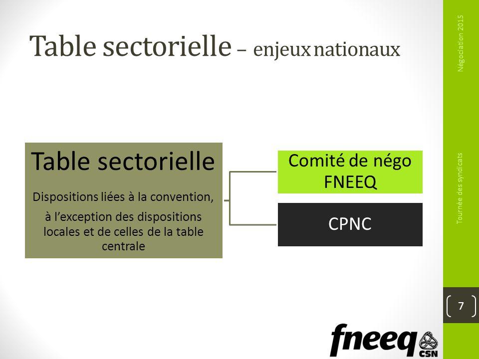 Table sectorielle – enjeux nationaux Négociation 2015 Tournée des syndicats 7 Table sectorielle Dispositions liées à la convention, à lexception des d