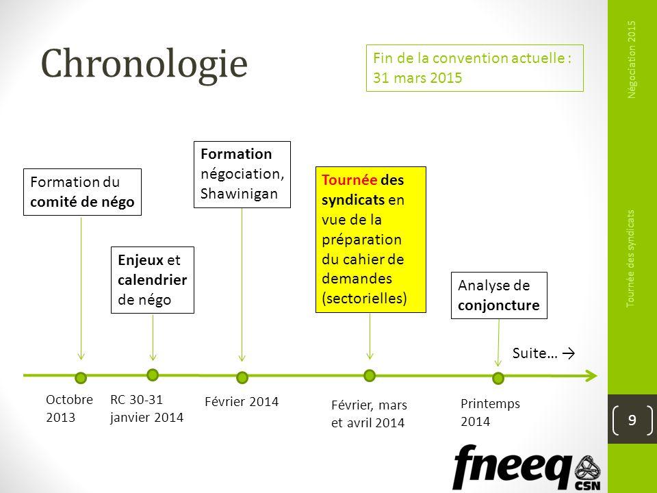 Chronologie Négociation 2015 Tournée des syndicats 9 Fin de la convention actuelle : 31 mars 2015 Formation du comité de négo Enjeux et calendrier de