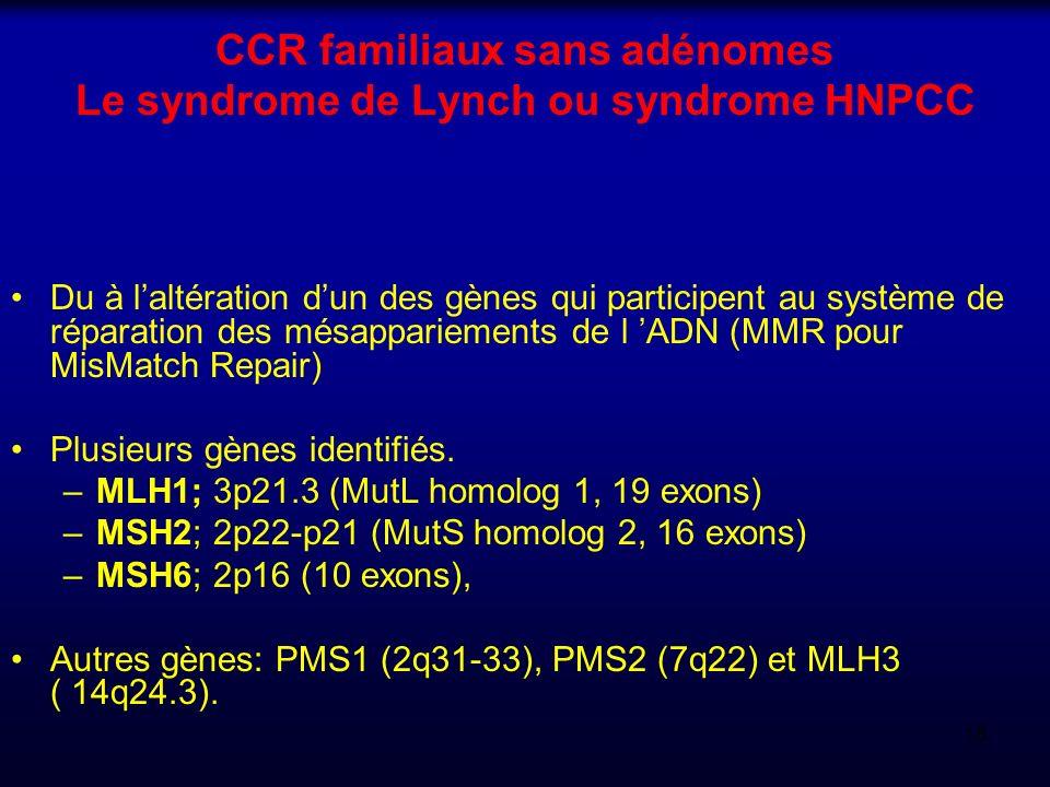 CCR familiaux sans adénomes Le syndrome de Lynch ou syndrome HNPCC Du à laltération dun des gènes qui participent au système de réparation des mésappa