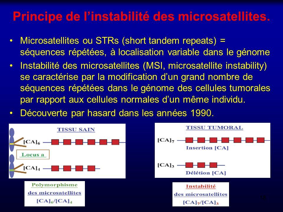 Principe de linstabilité des microsatellites. Microsatellites ou STRs (short tandem repeats) = séquences répétées, à localisation variable dans le gén