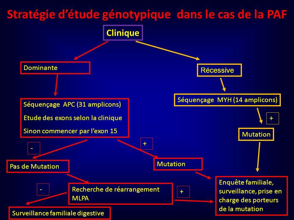 Clinique Dominante Séquençage APC (31 amplicons) Etude des exons selon la clinique Sinon commencer par lexon 15 Récessive Séquençage MYH (14 amplicons