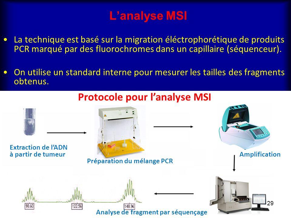 Lanalyse MSI La technique est basé sur la migration éléctrophorétique de produits PCR marqué par des fluorochromes dans un capillaire (séquenceur). On