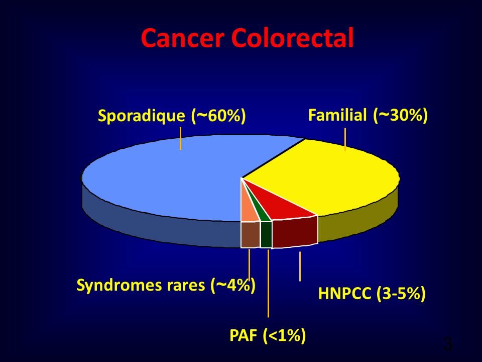 Cancer Colorectal Sporadique ( ~ 60%) Familial ( ~ 30%) HNPCC (3-5%) PAF (<1%) Syndromes rares ( ~ 4%) 3