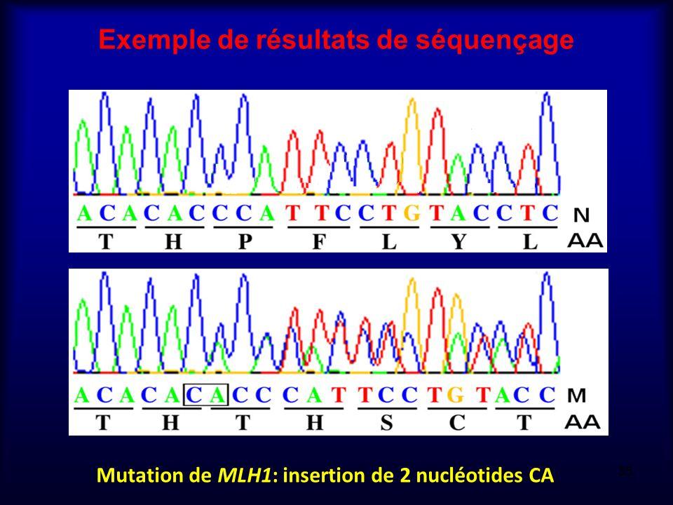 Exemple de résultats de séquençage Mutation de MLH1: insertion de 2 nucléotides CA 35