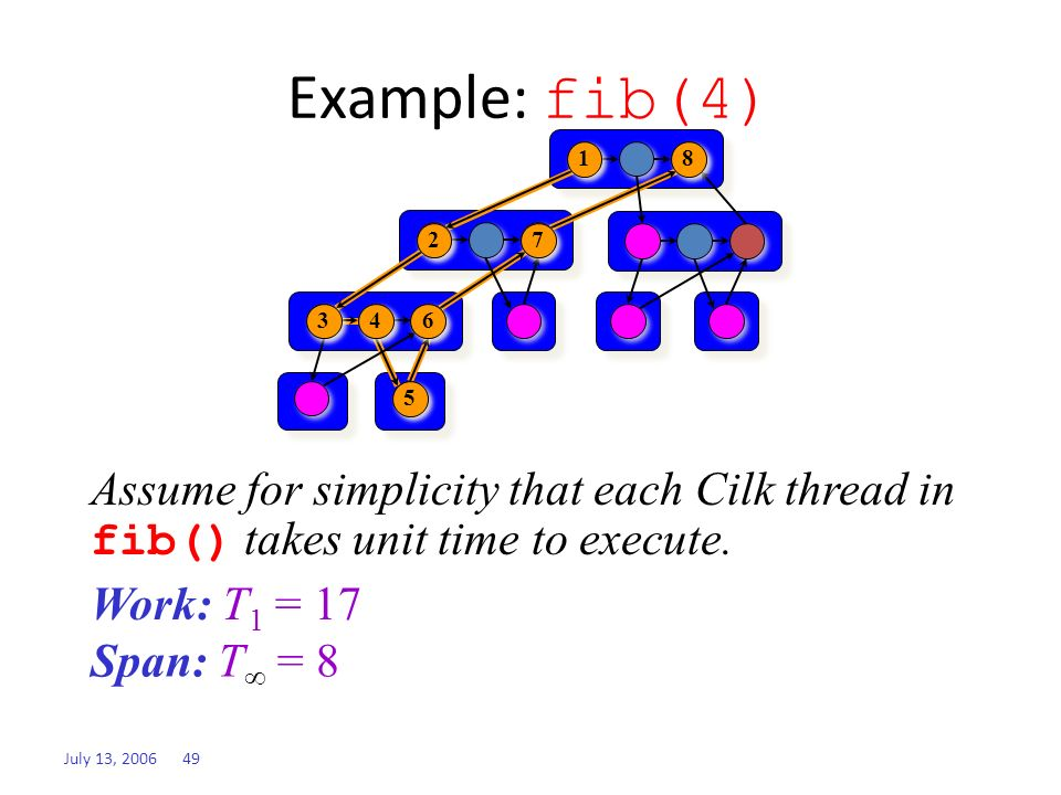 July 13, 2006 49 Span: T 1 = ? Work: T 1 = ? Example: fib(4) Assume for simplicity that each Cilk thread in fib() takes unit time to execute. Span: T