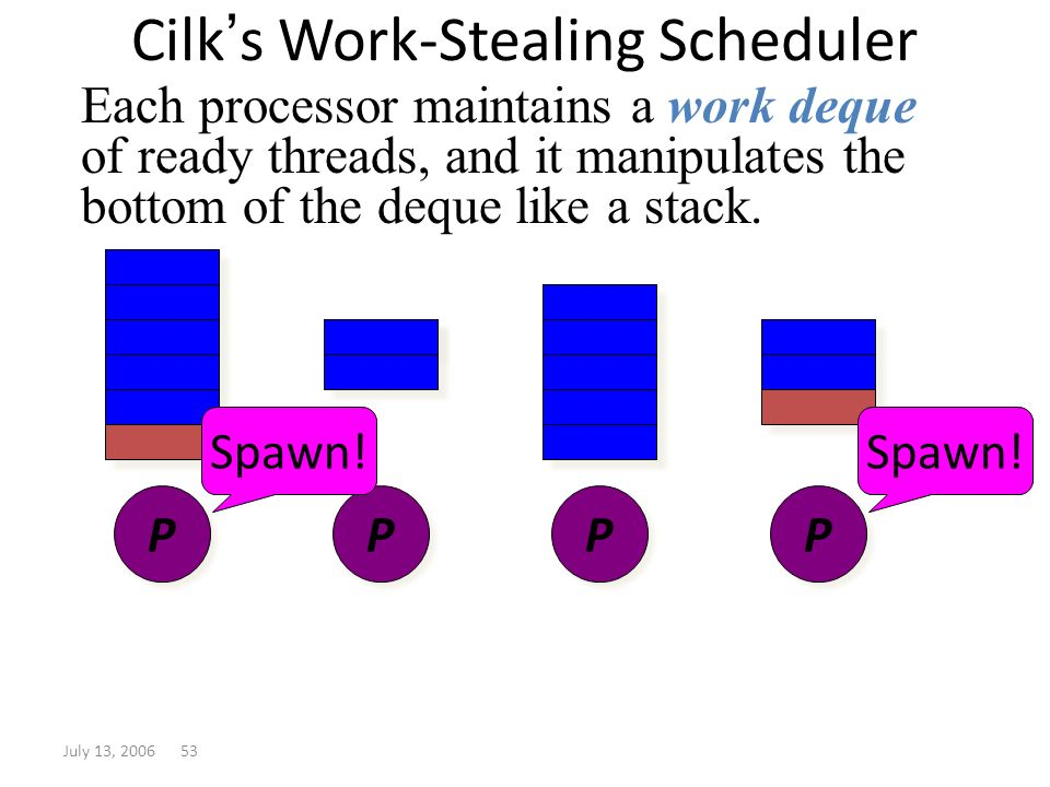 July 13, 2006 53 Cilk s Work-Stealing Scheduler Each processor maintains a work deque of ready threads, and it manipulates the bottom of the deque lik