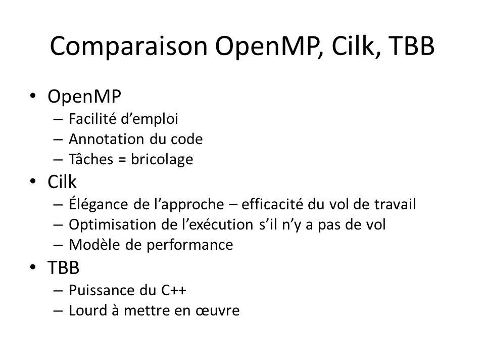 Comparaison OpenMP, Cilk, TBB OpenMP – Facilité demploi – Annotation du code – Tâches = bricolage Cilk – Élégance de lapproche – efficacité du vol de travail – Optimisation de lexécution sil ny a pas de vol – Modèle de performance TBB – Puissance du C++ – Lourd à mettre en œuvre