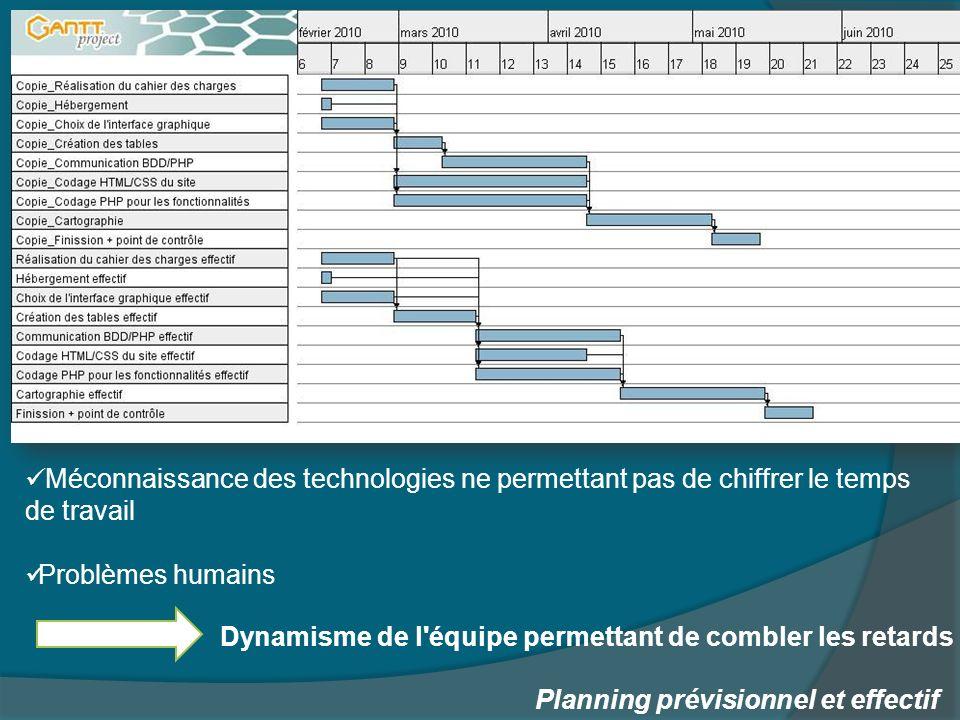Méconnaissance des technologies ne permettant pas de chiffrer le temps de travail Problèmes humains Planning prévisionnel et effectif Dynamisme de l équipe permettant de combler les retards