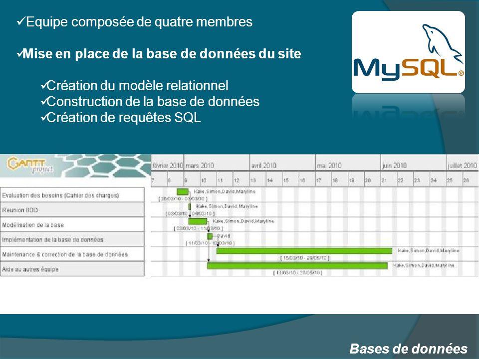 Bases de données Equipe composée de quatre membres Mise en place de la base de données du site Création du modèle relationnel Construction de la base de données Création de requêtes SQL