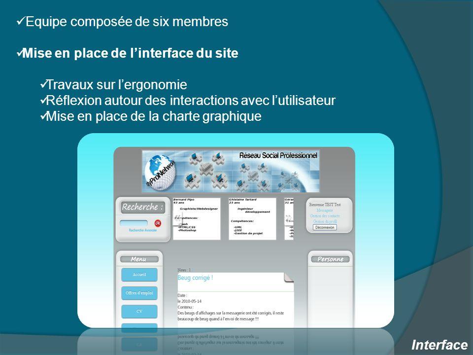 Equipe composée de six membres Mise en place de linterface du site Travaux sur lergonomie Réflexion autour des interactions avec lutilisateur Mise en place de la charte graphique Interface