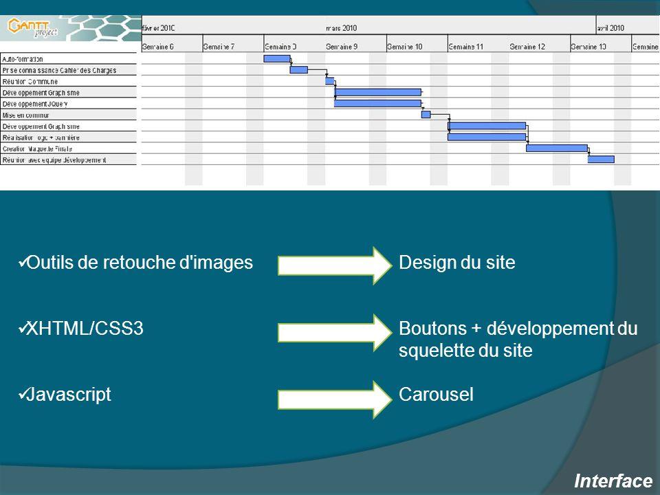 Outils de retouche d images XHTML/CSS3 Javascript Interface Design du site Boutons + développement du squelette du site Carousel