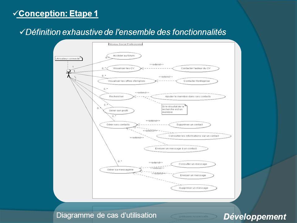 Développement Conception: Etape 1 Définition exhaustive de l ensemble des fonctionnalités Diagramme de cas dutilisation