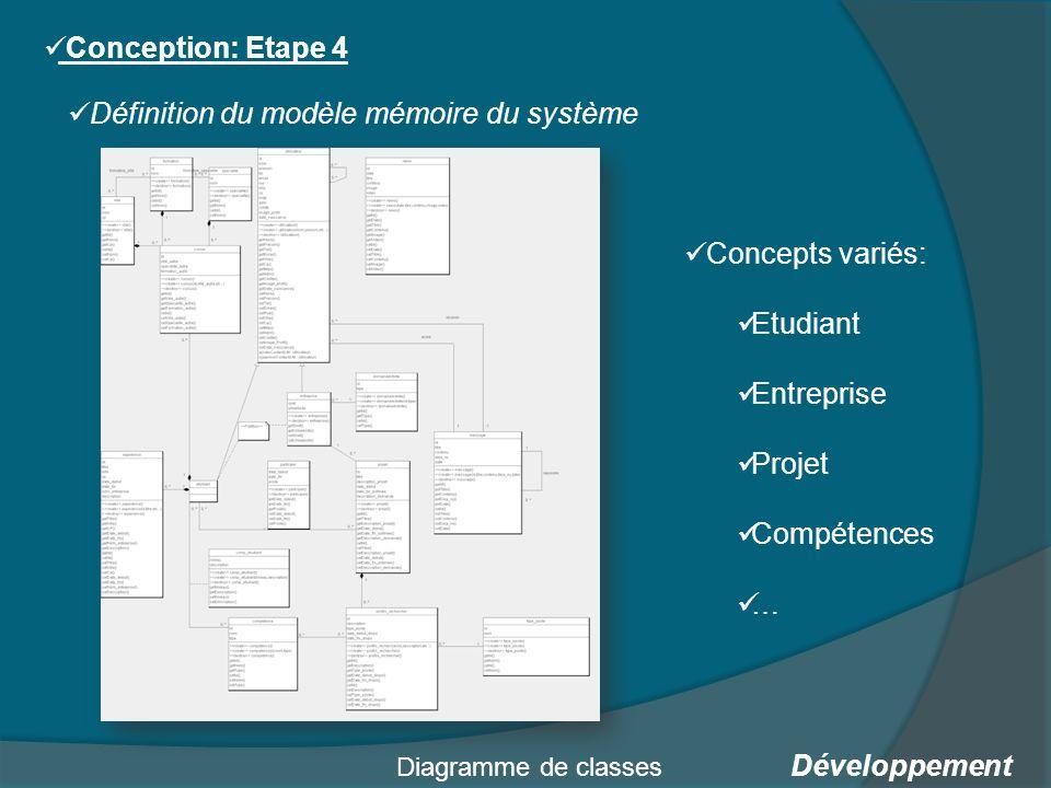 Développement Conception: Etape 4 Définition du modèle mémoire du système Diagramme de classes Concepts variés: Etudiant Entreprise Projet Compétences …