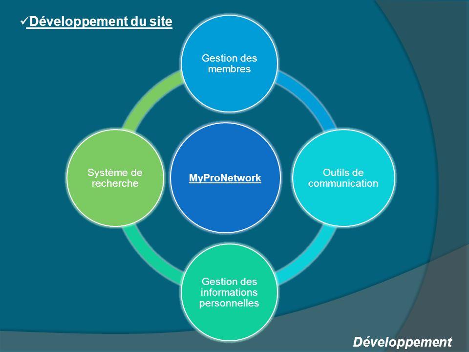 Développement Développement du site MyProNetwork Gestion des membres Outils de communication Gestion des informations personnelles Système de recherche