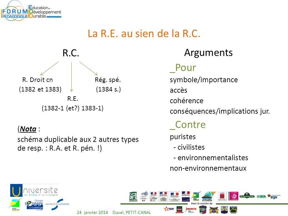 Analyse des auteurs prônent linsertion du dommage (préjudice) écologique dans le Code civil!.