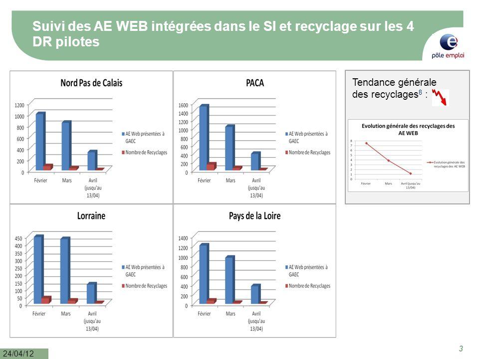 3 3 24/04/12 Suivi des AE WEB intégrées dans le SI et recyclage sur les 4 DR pilotes Tendance générale des recyclages 8 :