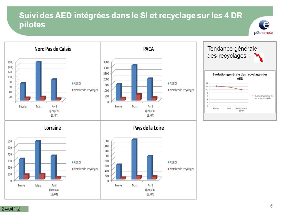 6 24/04/12 Suivi des AED intégrées dans le SI et recyclage sur les 4 DR pilotes Tendance générale des recyclages :