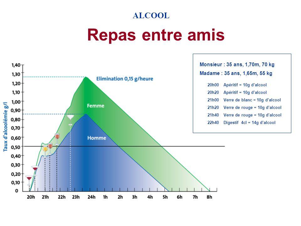 0,10 g/h 0,15 g/h 1,5 g/l 4h00 Elimination de lalcool 1,05 g/l0,8 g/l 8h30 14h000,5 g/l0 g/l 19h00 0 g/l 0,5 g/l0,85 g/l 10h30 ALCOOL
