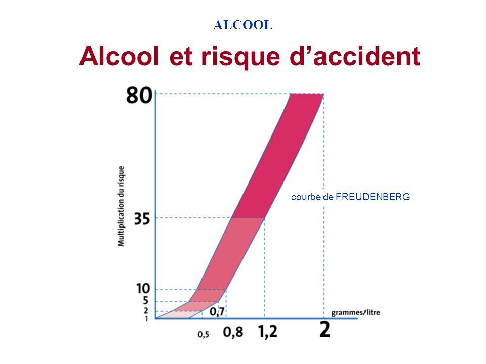 ALCOOL Soirée entre jeunes 21h00 Casse-croûte et une bière = 10g dalcool 21h40 Bière = 10g dalcool 22h00 Bière = 10g dalcool 22h20 Bière = 10g dalcool 22h40 Bière = 10g dalcool 23h20 Whisky = 10g dalcool 00h30 Bière sur parking = 10g dalcool 01h30 Whisky coca = 10g dalcool Lui : 20 ans, 1,80m, 70 kg Elle : 20 ans, 1,70m, 55 kg