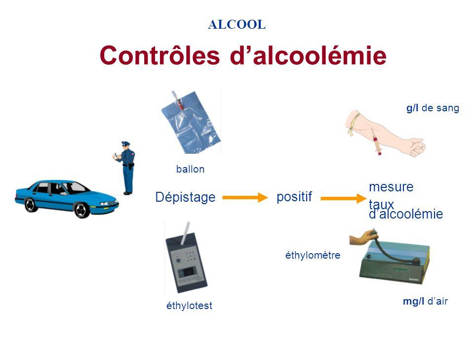 ALCOOL Alcool et risque daccident courbe de FREUDENBERG