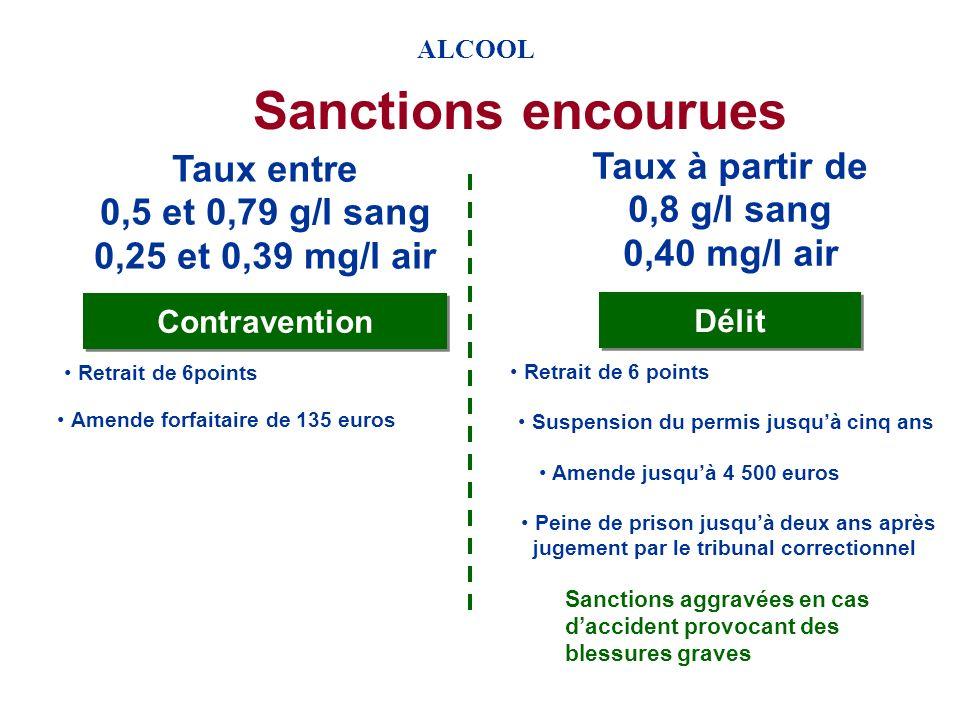 ALCOOL Contrôles dalcoolémie Dépistage positif mesure taux dalcoolémie ballon éthylotest g/l de sang éthylomètre mg/l dair