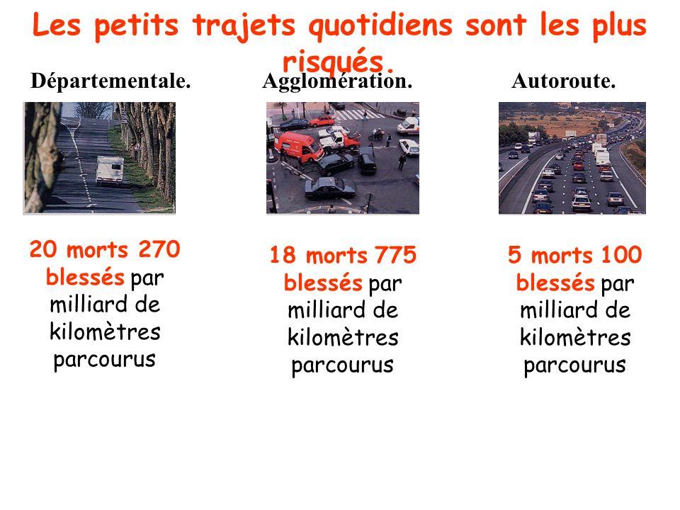 Un enchevêtrement de facteur…humains. INATTENTIONINEXPERIENCEALCOOL 10% des accidents sont dus à une baisse de vigilance. 21,7% des victimes ont moins