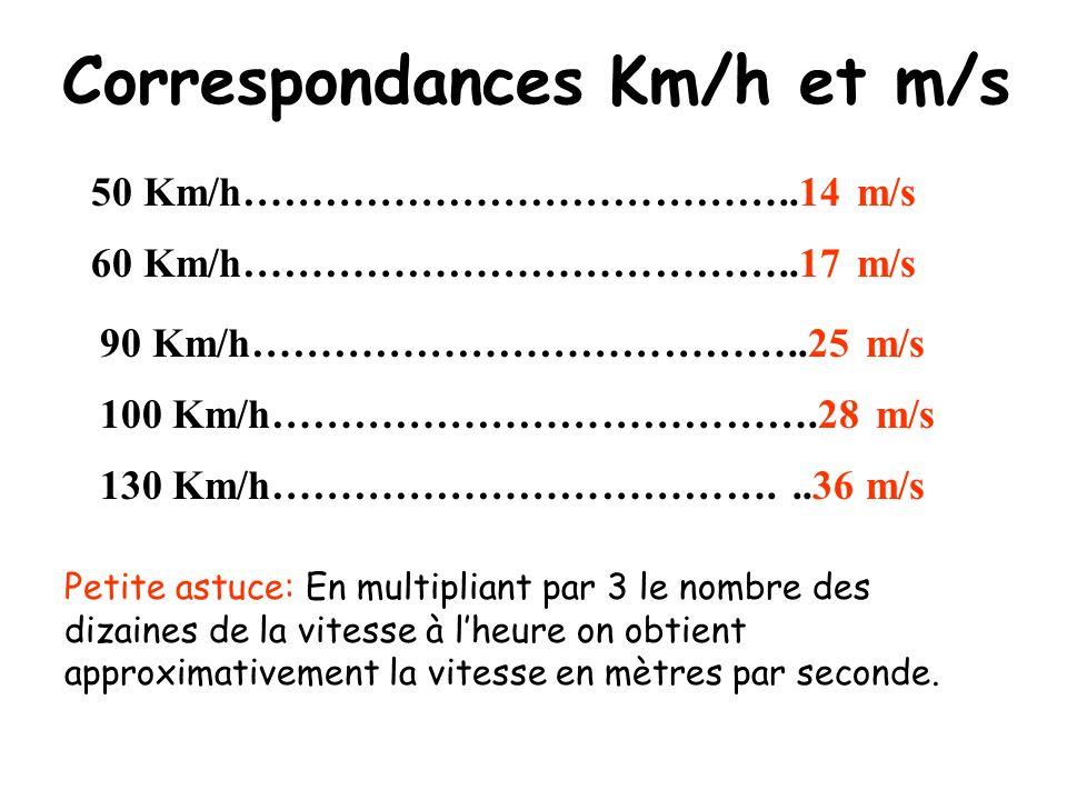 La vitesse: Les effets physiques: Les effets physiologiques: lénergie cinétique.